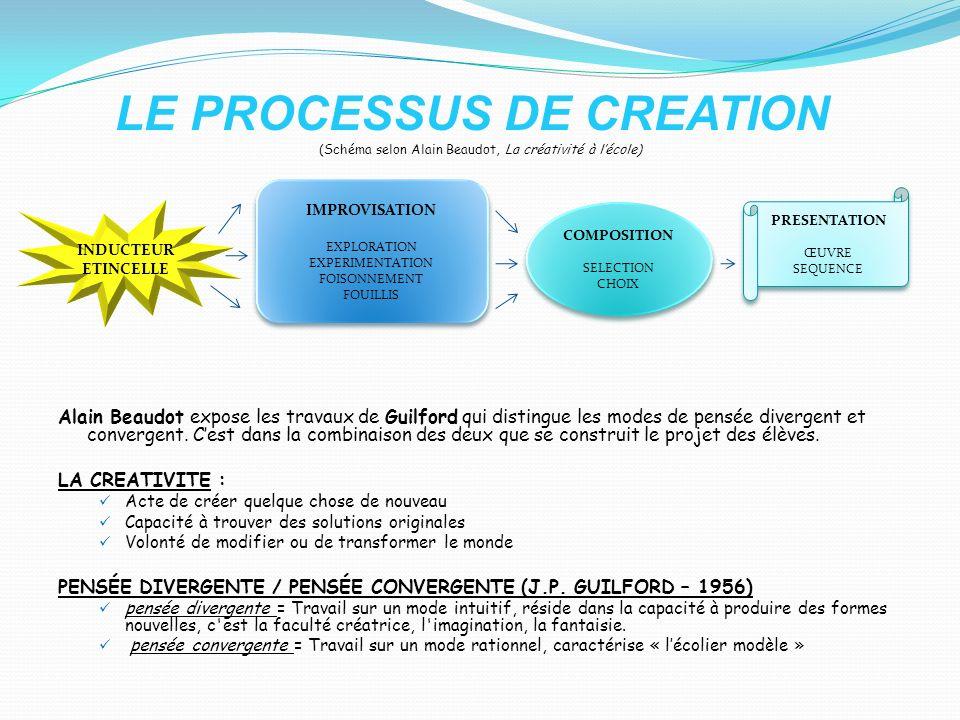 LE PROCESSUS DE CREATION