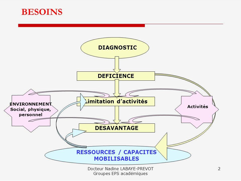 BESOINS DIAGNOSTIC DEFICIENCE Limitation d'activités DESAVANTAGE