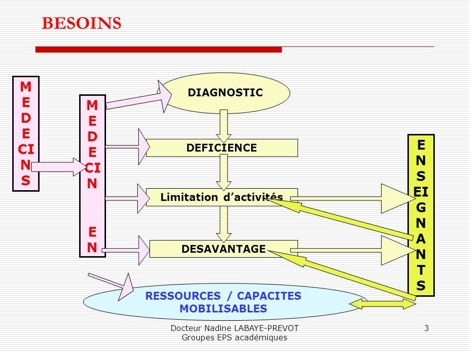 Limitation d'activités RESSOURCES / CAPACITES MOBILISABLES