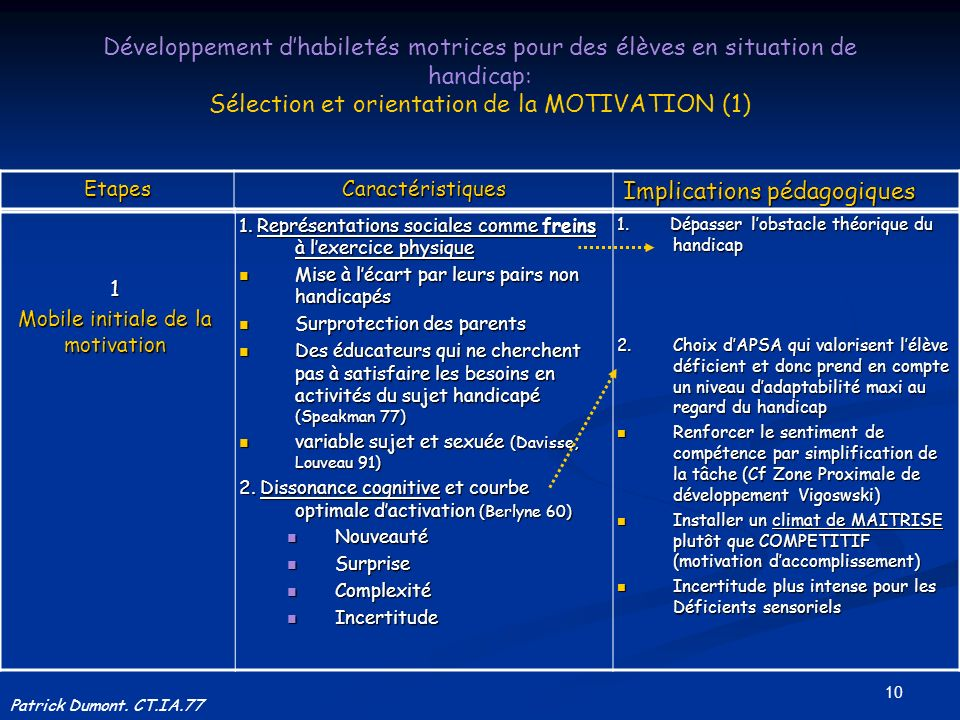 Sélection et orientation de la MOTIVATION (1)
