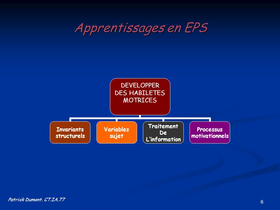 Apprentissages en EPS Patrick Dumont. CT.IA.77