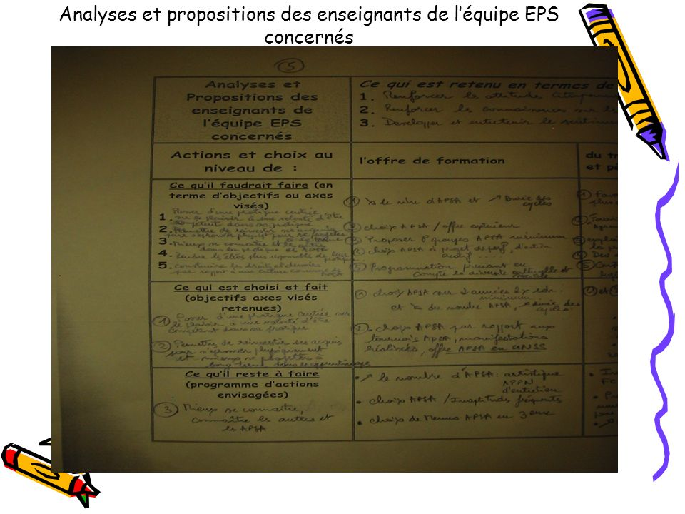 Analyses et propositions des enseignants de l'équipe EPS concernés