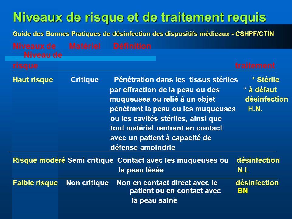 Niveaux de risque et de traitement requis Guide des Bonnes Pratiques de désinfection des dispositifs médicaux - CSHPF/CTIN