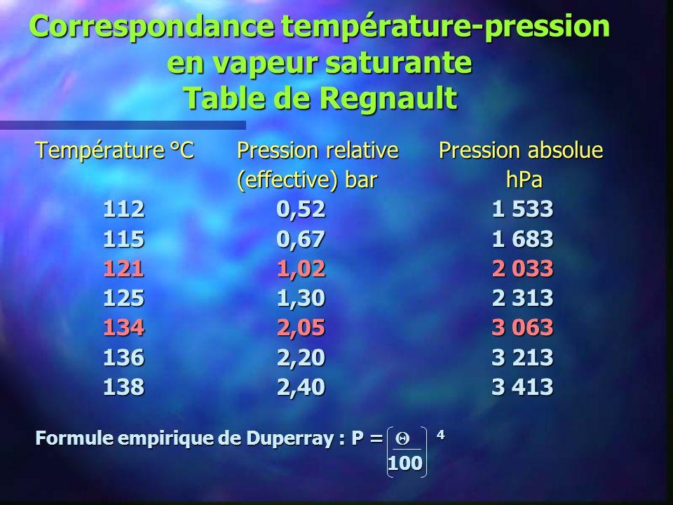 Correspondance température-pression en vapeur saturante Table de Regnault