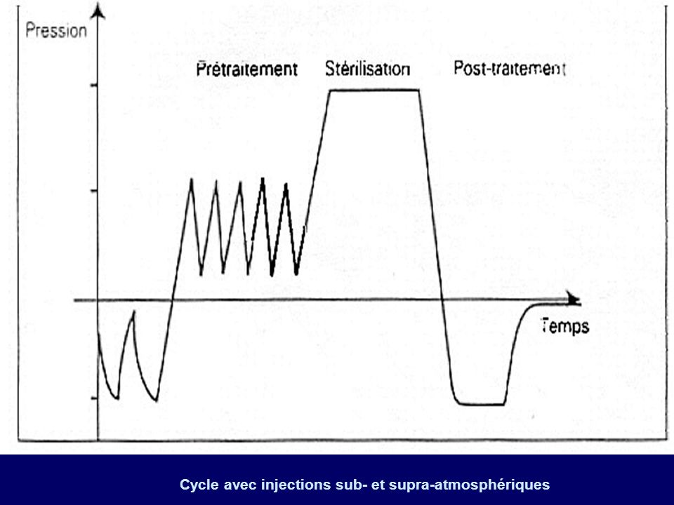 Cycle avec injections sub- et supra-atmosphériques