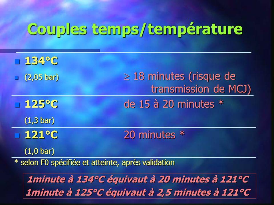 Couples temps/température