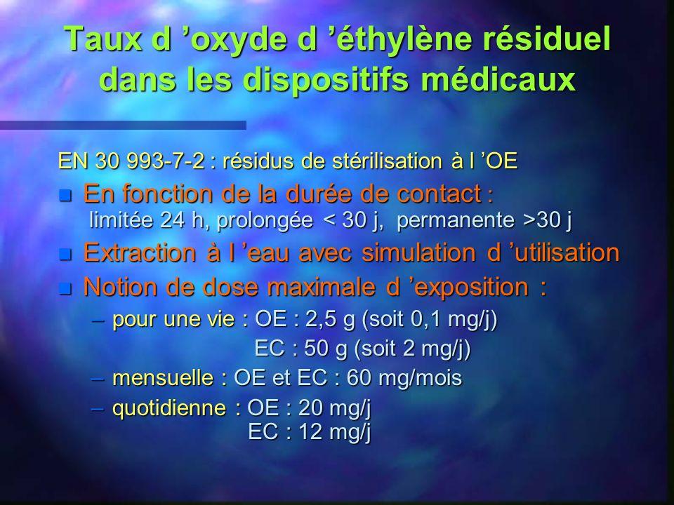 Taux d 'oxyde d 'éthylène résiduel dans les dispositifs médicaux