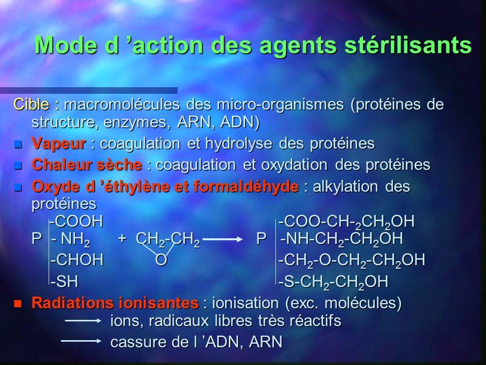 Mode d 'action des agents stérilisants
