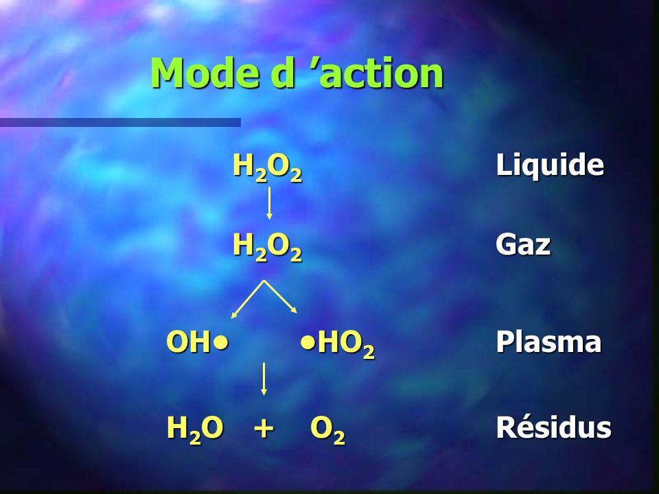 Mode d 'action H2O2 Liquide H2O2 Gaz OH• •HO2 Plasma H2O + O2 Résidus