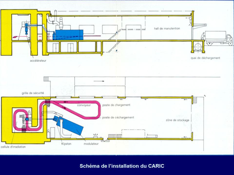Schéma de l'installation du CARIC
