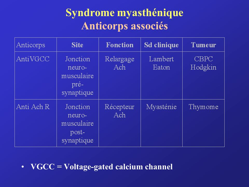 Syndrome myasthénique Anticorps associés