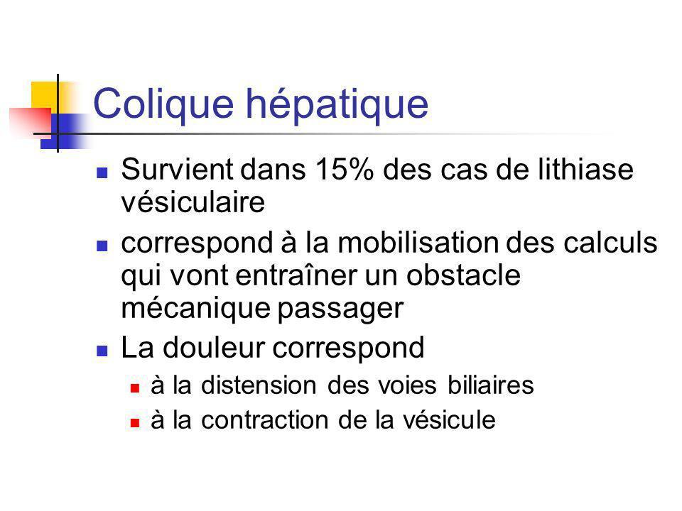 Colique hépatique Survient dans 15% des cas de lithiase vésiculaire