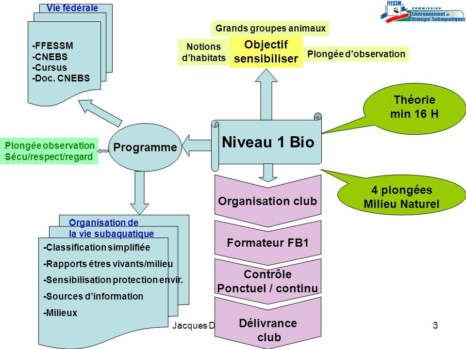 Niveau 1 Bio Objectif sensibiliser Théorie min 16 H Programme