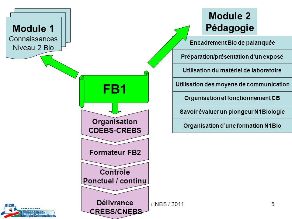 FB1 Module 2 Module 1 Pédagogie Connaissances Niveau 2 Bio