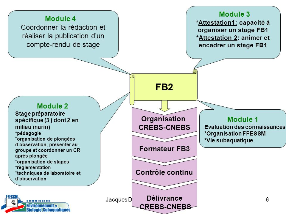 Module 3*Attestation1: capacité à organiser un stage FB1. *Attestation 2: animer et encadrer un stage FB1.