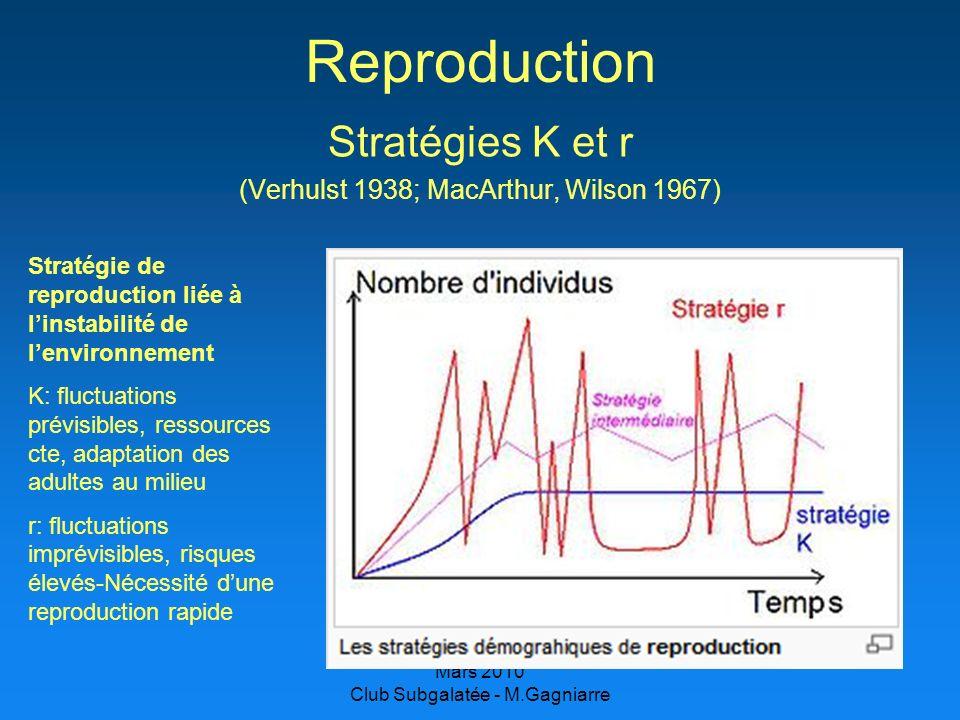 Reproduction Stratégies K et r (Verhulst 1938; MacArthur, Wilson 1967)