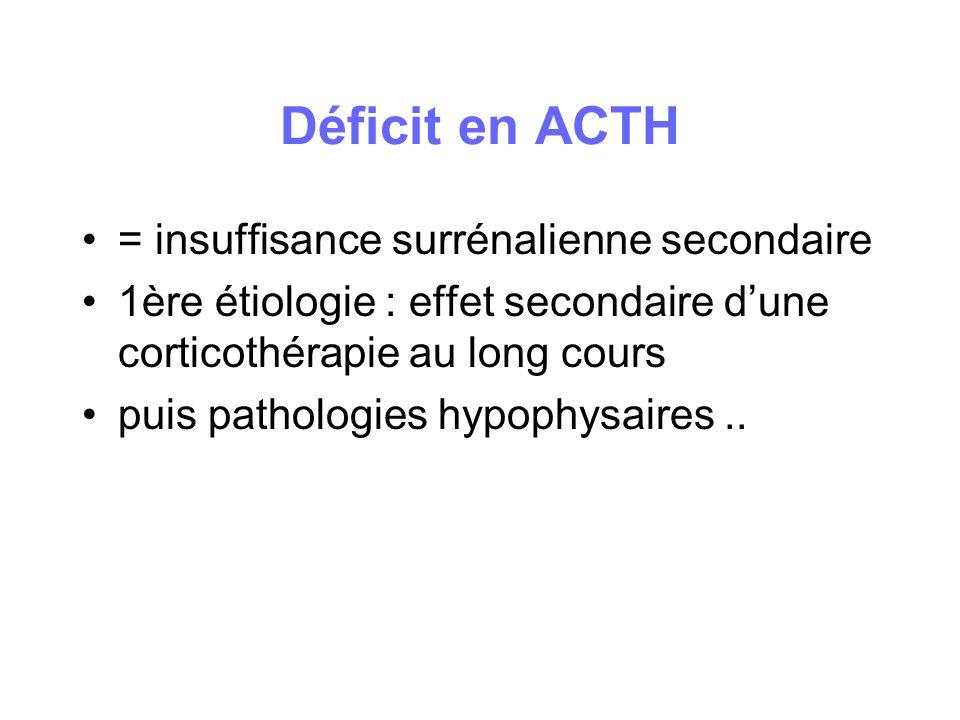 Déficit en ACTH = insuffisance surrénalienne secondaire