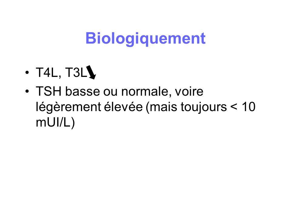 Biologiquement T4L, T3L TSH basse ou normale, voire légèrement élevée (mais toujours < 10 mUI/L)