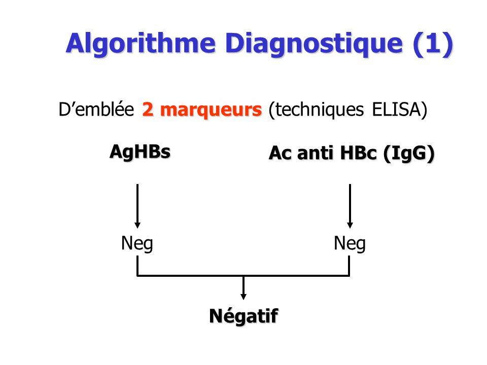 Algorithme Diagnostique (1)
