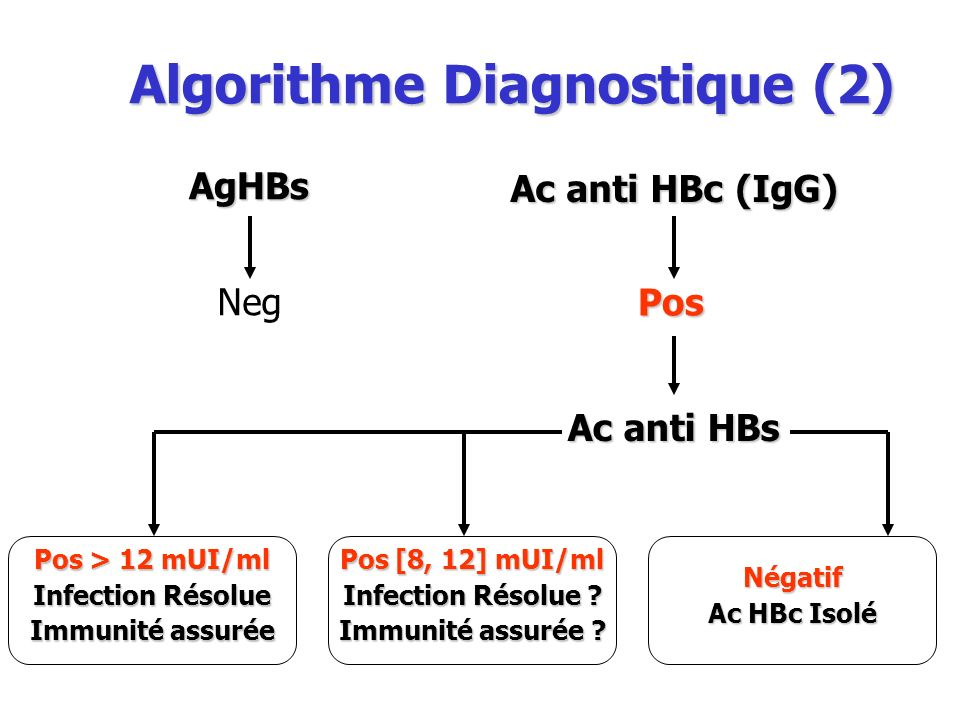 Algorithme Diagnostique (2)