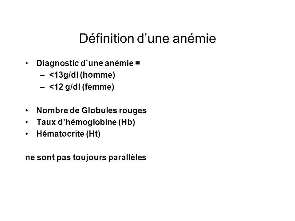 Définition d'une anémie