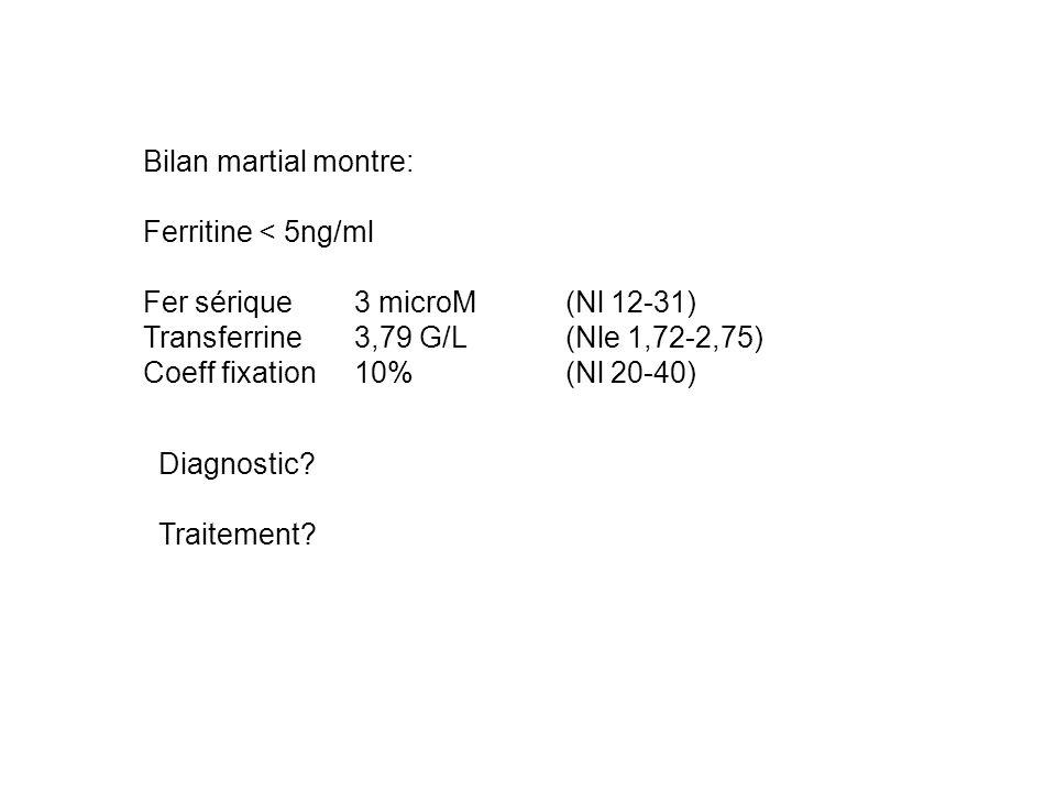 Bilan martial montre: Ferritine < 5ng/ml. Fer sérique 3 microM (Nl 12-31) Transferrine 3,79 G/L (Nle 1,72-2,75)