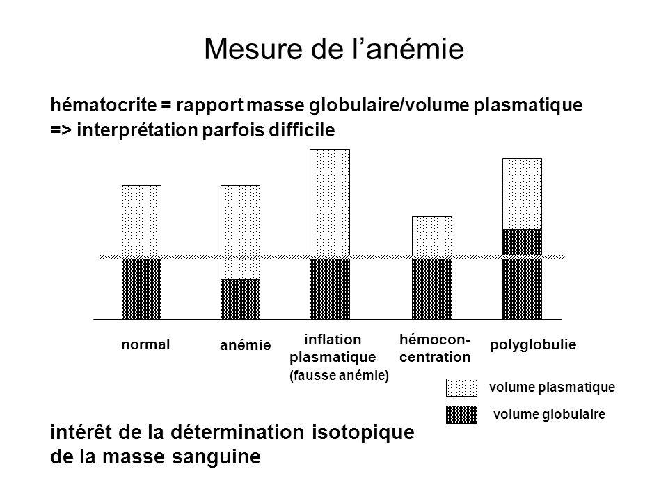 Mesure de l'anémie intérêt de la détermination isotopique