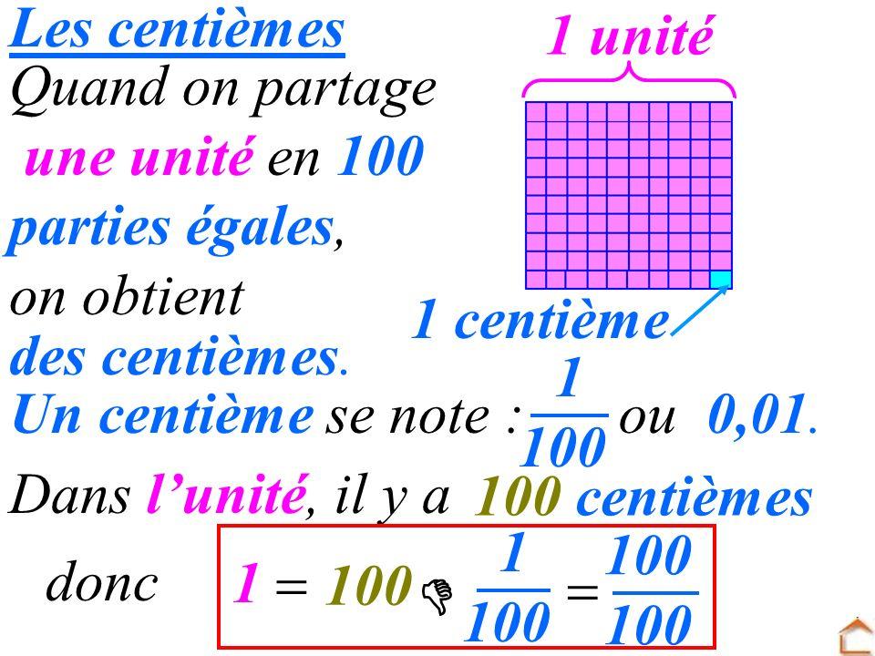 Les centièmes 1 unité. Quand on partage. une unité en 100. parties égales, on obtient. 1 centième.