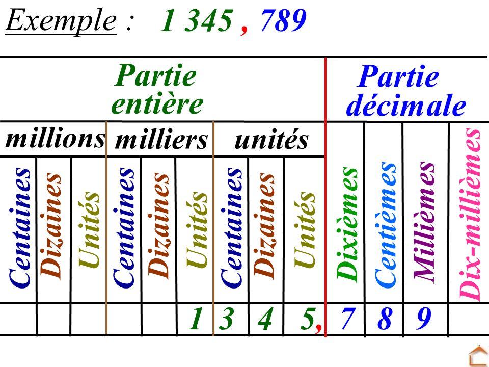 Exemple : 1 345 , 789 Partie 1 3 4 5, 7 8 9 entière décimale millions