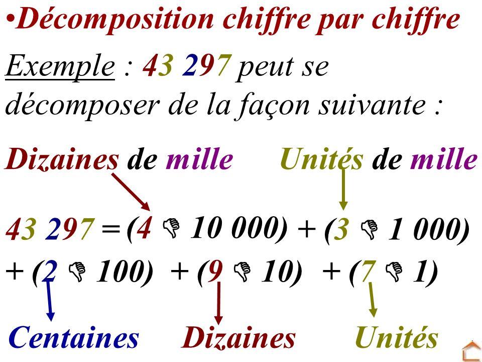 Décomposition chiffre par chiffre
