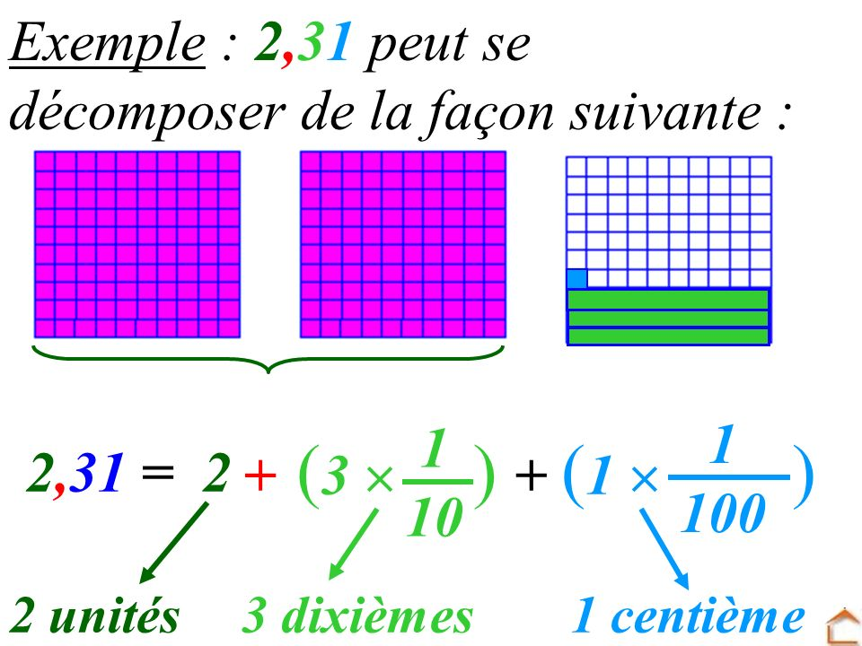 (3  ) (1  ) Exemple : 2,31 peut se décomposer de la façon suivante :