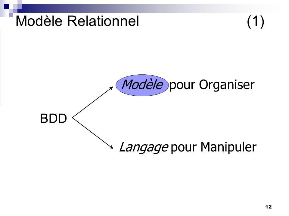 Modèle Relationnel (1) Modèle pour Organiser BDD