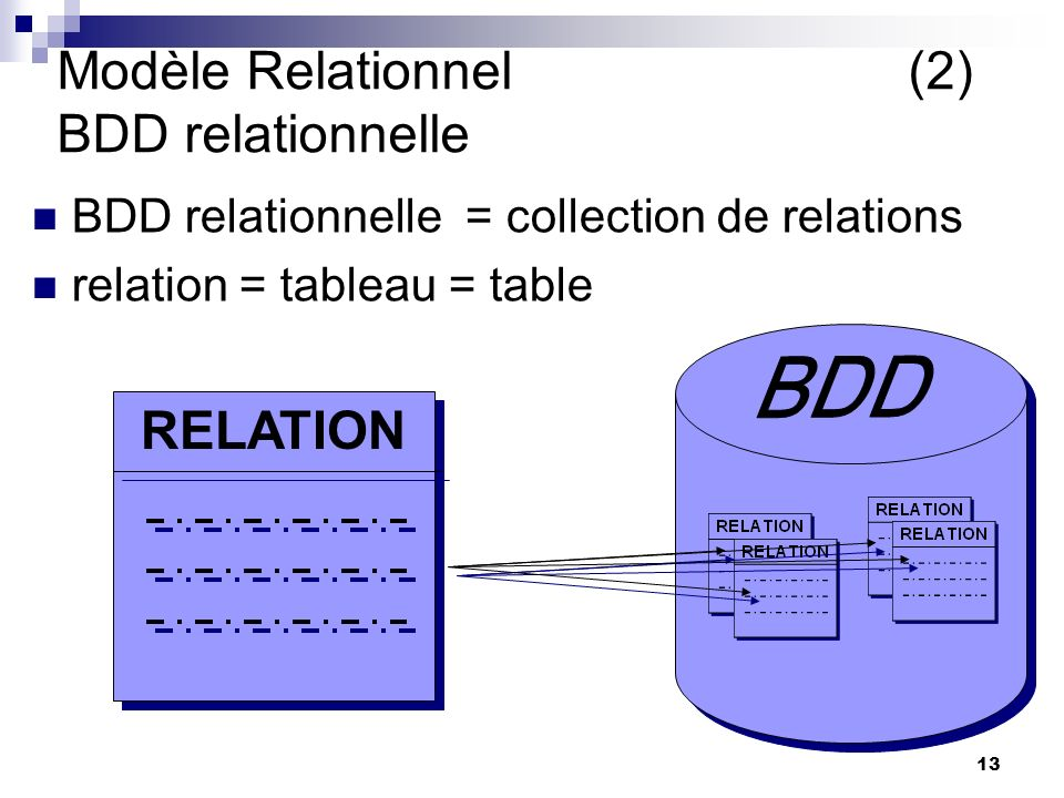 Modèle Relationnel (2) BDD relationnelle
