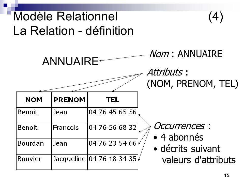 Modèle Relationnel (4) La Relation - définition