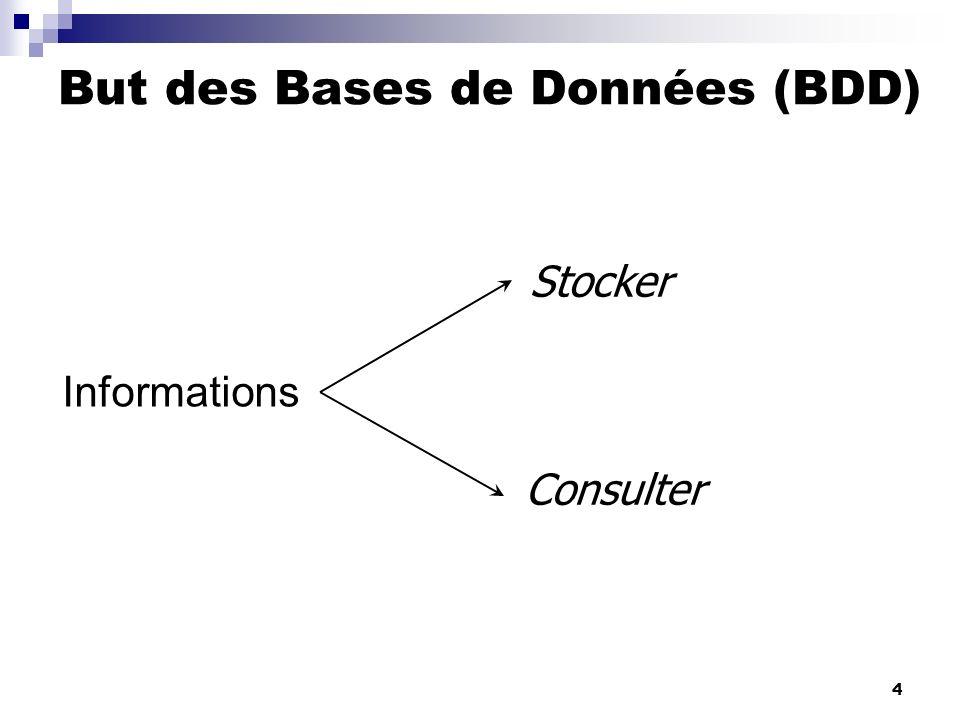 But des Bases de Données (BDD)