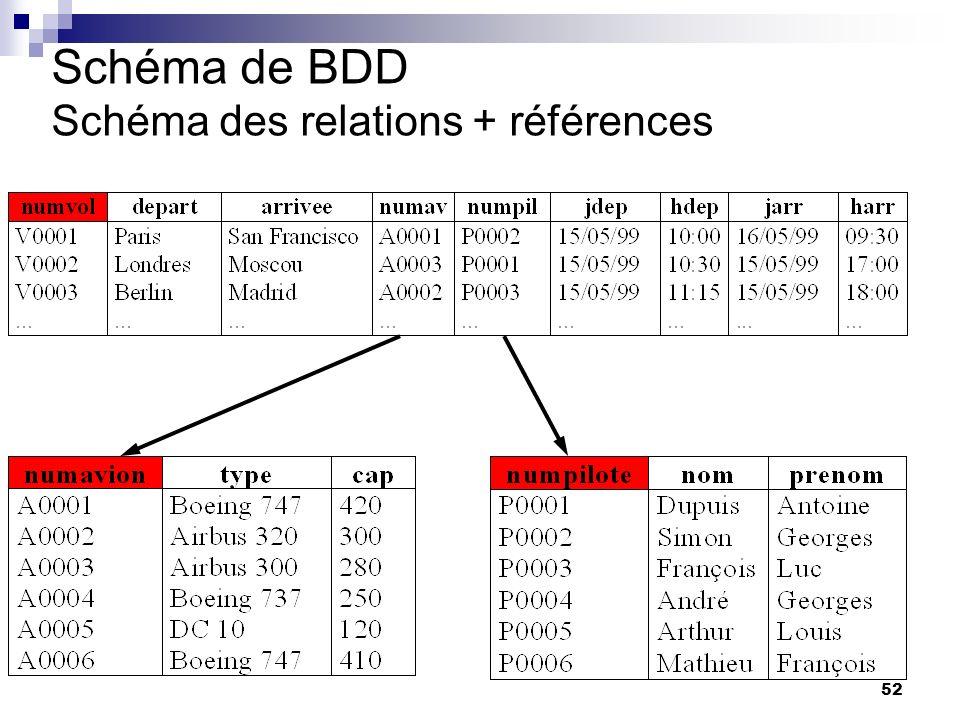 Schéma de BDD Schéma des relations + références
