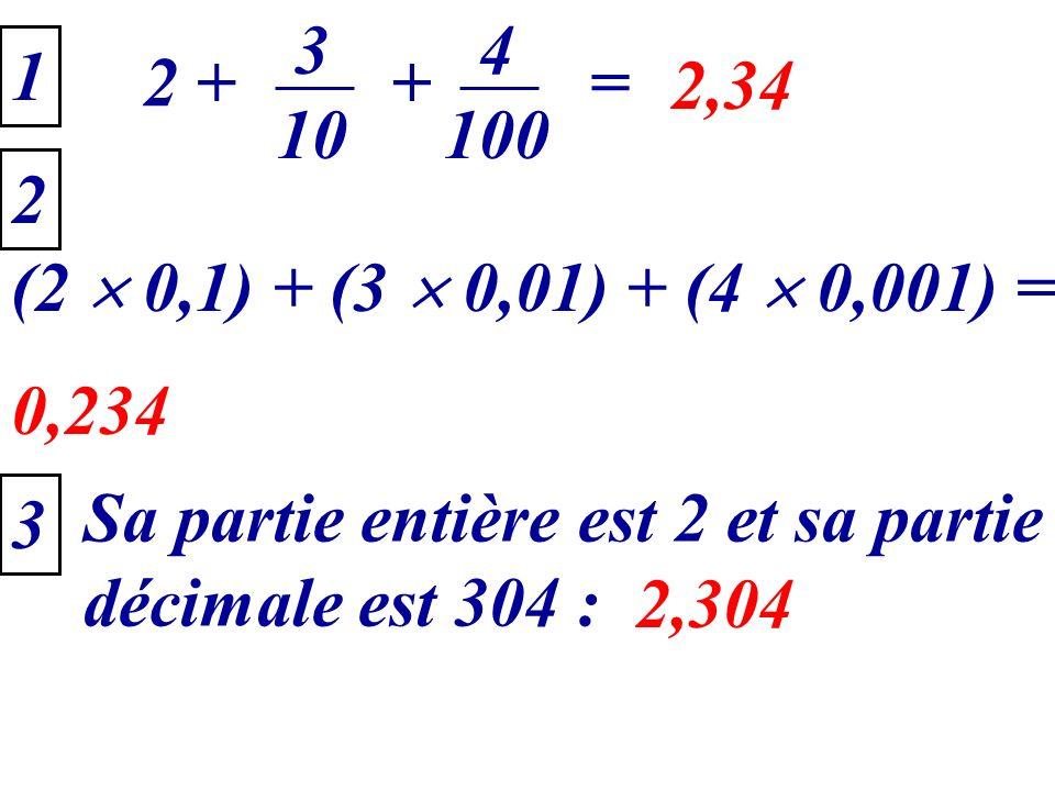 3 10. 4. 100. 1. 2 + + = 2,34. 2. (2  0,1) + (3  0,01) + (4  0,001) = 0,234. Sa partie entière est 2 et sa partie.