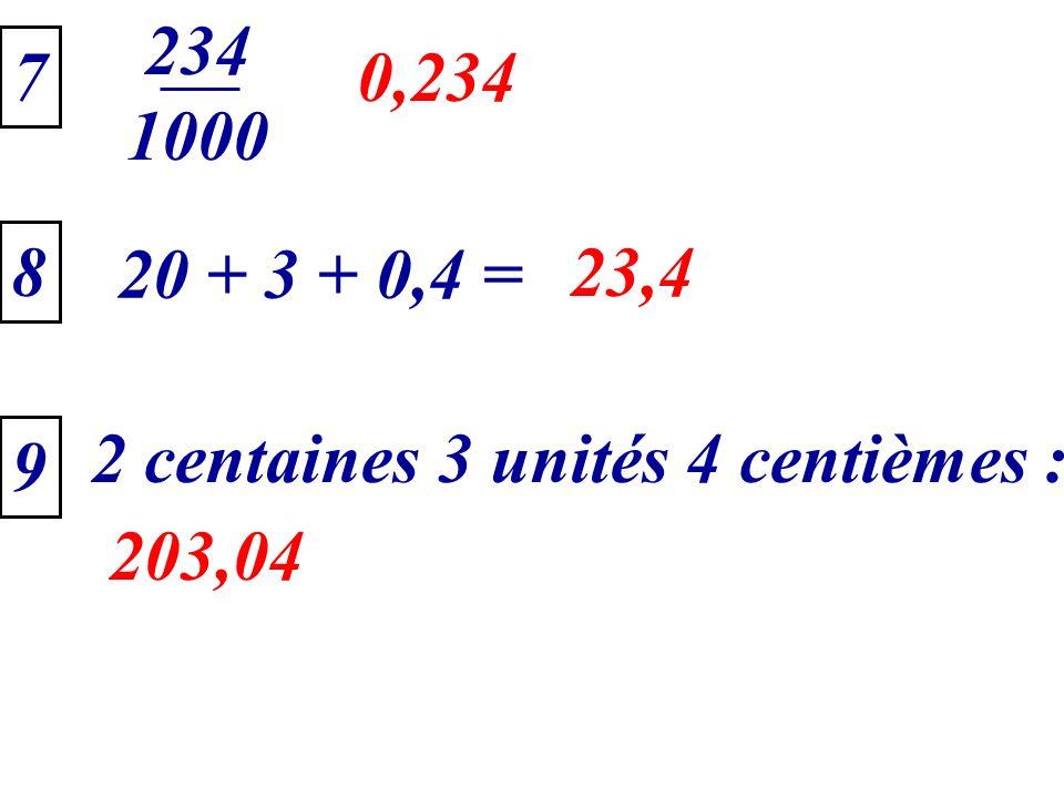234 1000 7 0,234 8 20 + 3 + 0,4 = 23,4 2 centaines 3 unités 4 centièmes : 9 203,04