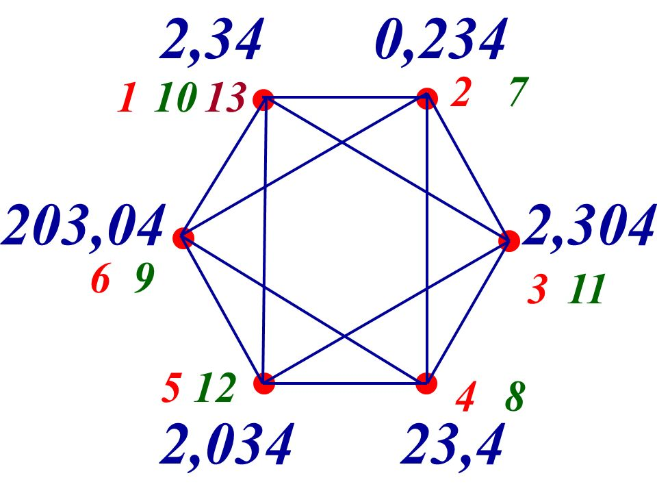 2,34 0,234 2 7 1 10 13 203,04 2,304 6 9 3 11 5 12 4 8 2,034 23,4