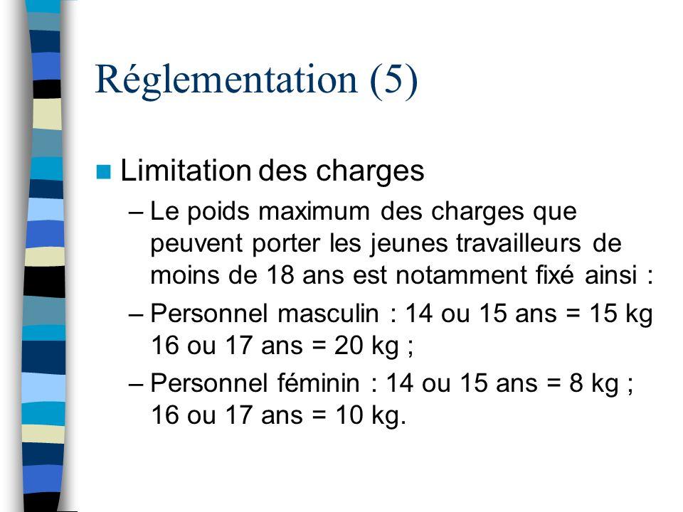 Réglementation (5) Limitation des charges