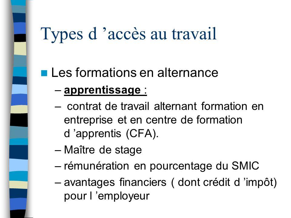 Types d 'accès au travail