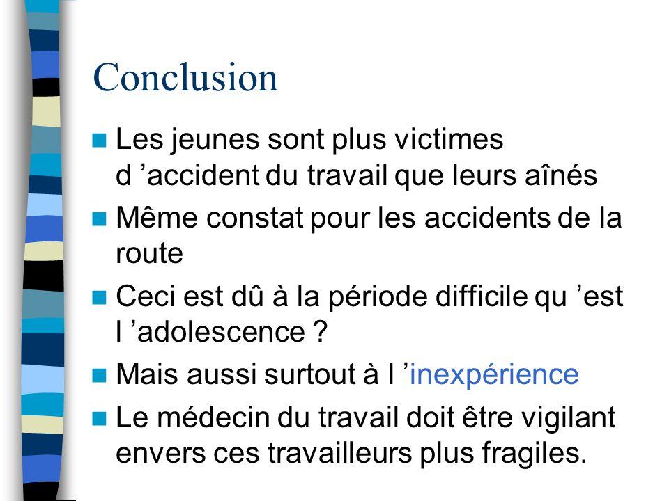 ConclusionLes jeunes sont plus victimes d 'accident du travail que leurs aînés. Même constat pour les accidents de la route.