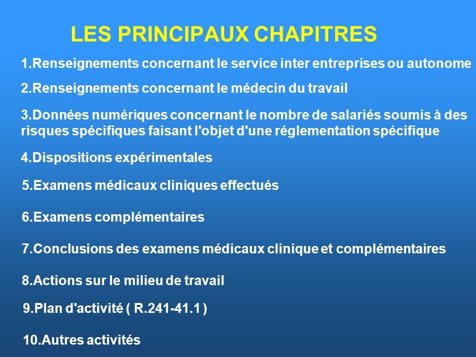LES PRINCIPAUX CHAPITRES