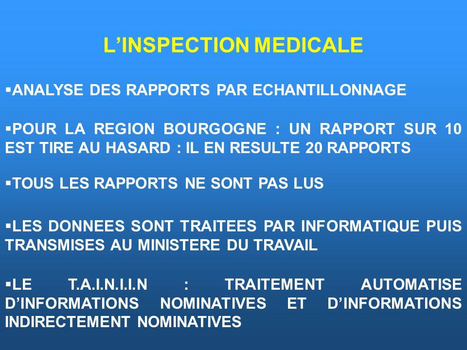L'INSPECTION MEDICALE