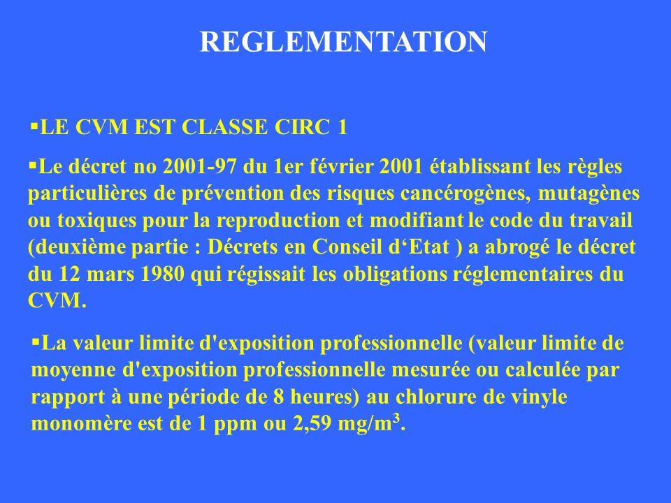 REGLEMENTATION REGLEMENTATION_2 LE CVM EST CLASSE CIRC 1