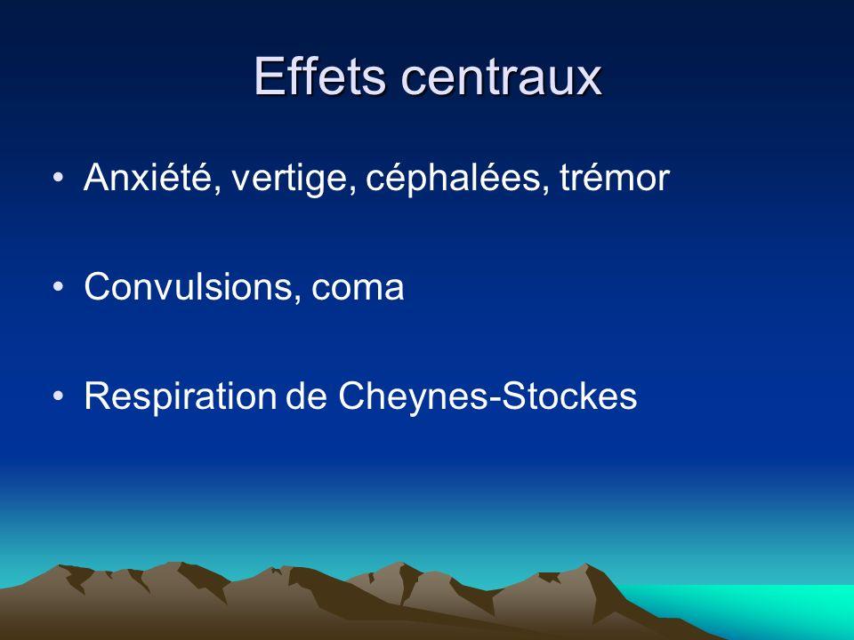 Effets centraux Anxiété, vertige, céphalées, trémor Convulsions, coma