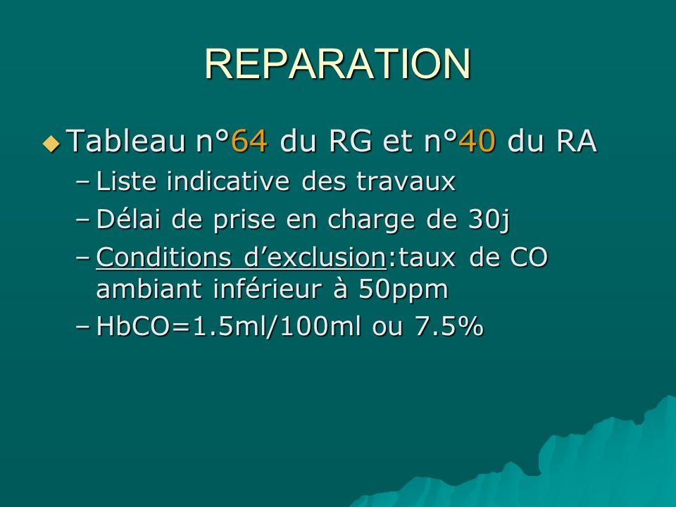 REPARATION Tableau n°64 du RG et n°40 du RA