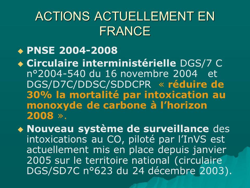 ACTIONS ACTUELLEMENT EN FRANCE