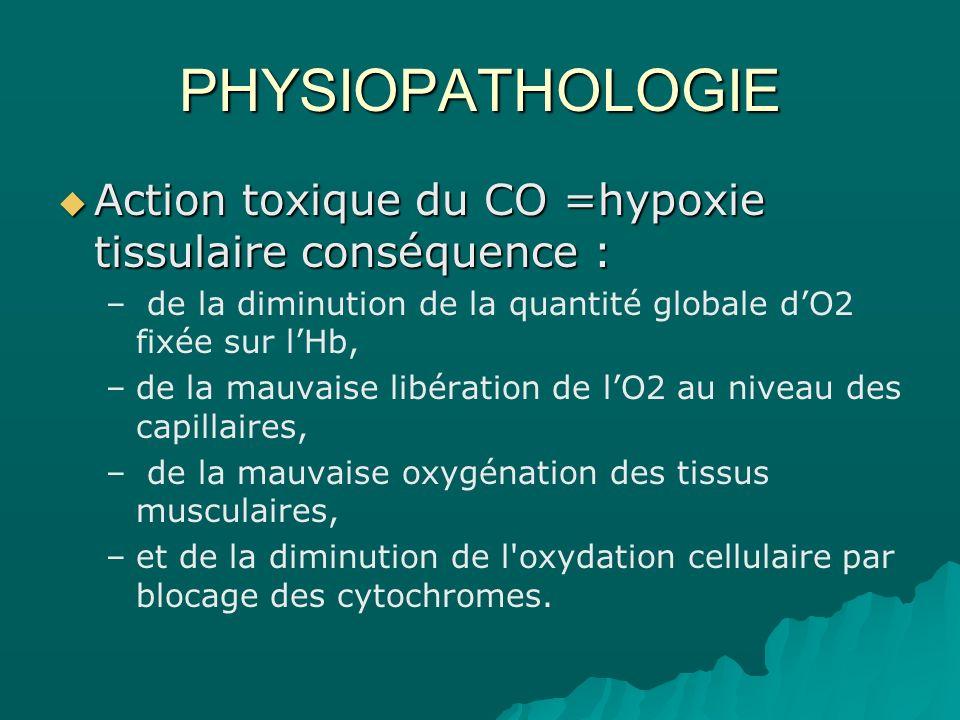 PHYSIOPATHOLOGIE Action toxique du CO =hypoxie tissulaire conséquence : de la diminution de la quantité globale d'O2 fixée sur l'Hb,