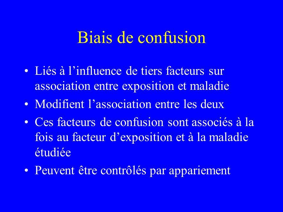 Biais de confusion Liés à l'influence de tiers facteurs sur association entre exposition et maladie.